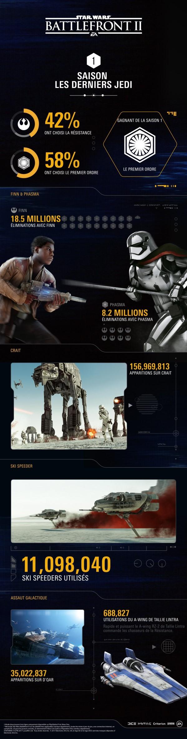 Star Wars Battlefront 2 - Statistique des premiers mois